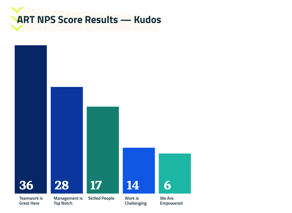 ART NPS Score Results - Kudos - Pareto chart highlighting the ART's concerns grouped from highest to lowest.